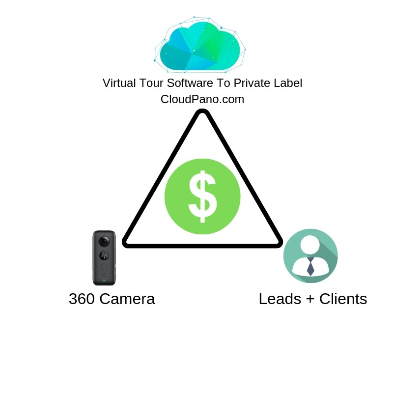 How To Start A Virtual Tour Business and Get Your First